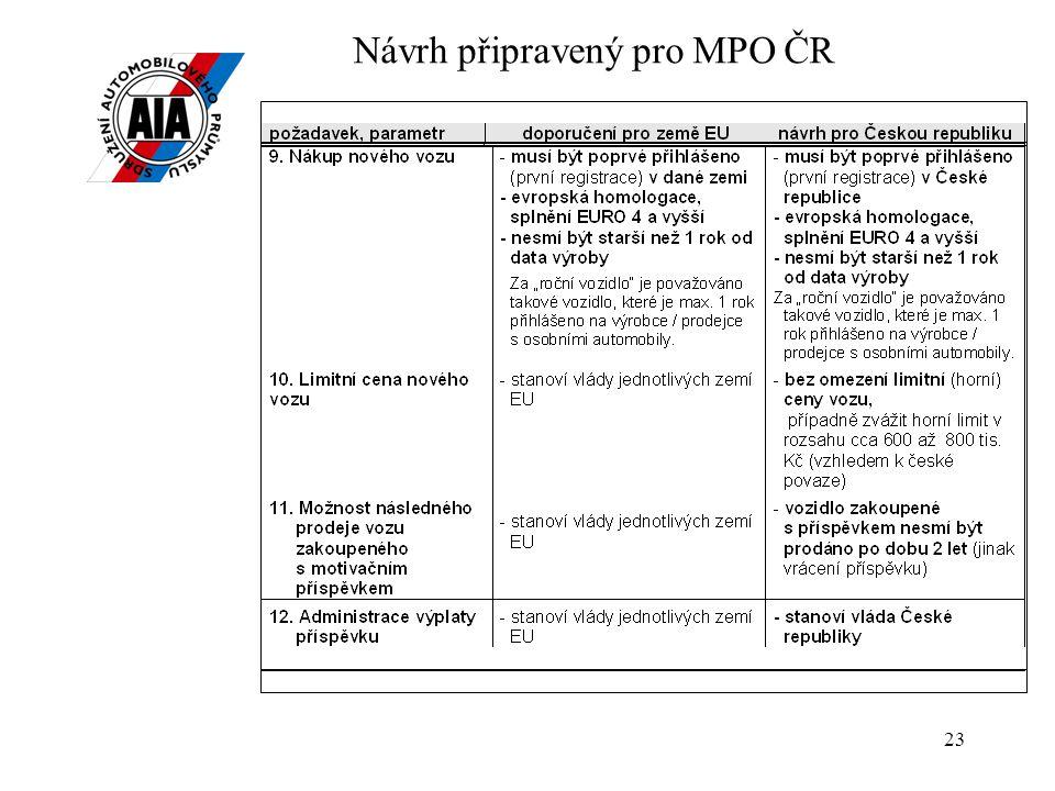 Návrh připravený pro MPO ČR