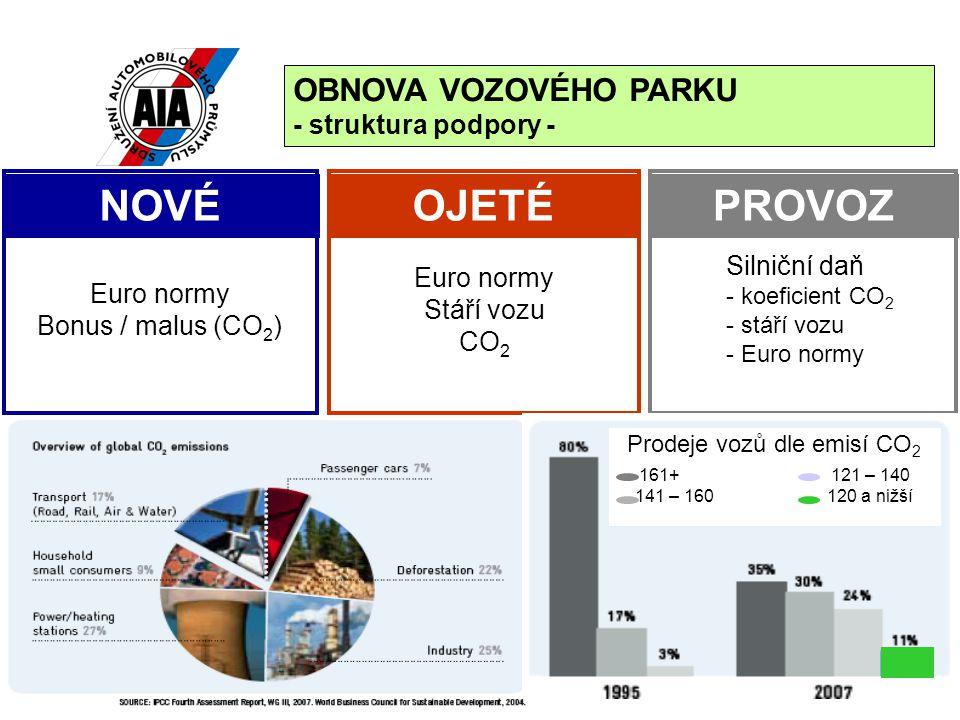 Prodeje vozů dle emisí CO2