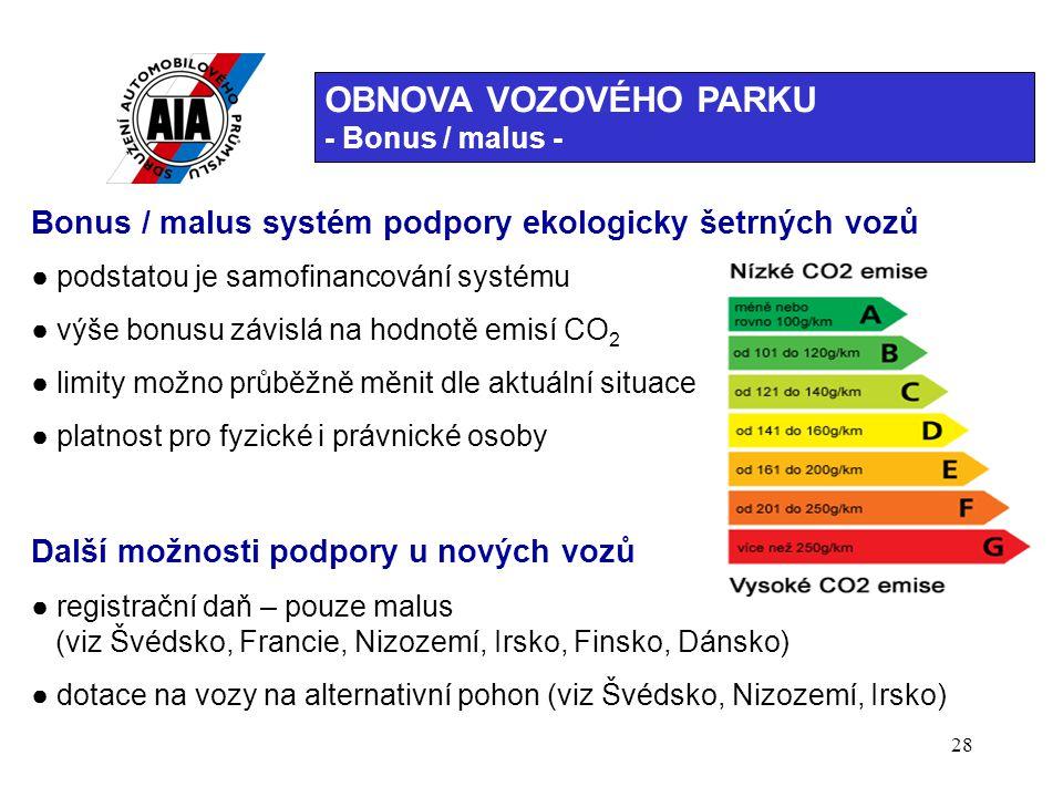 OBNOVA VOZOVÉHO PARKU - Bonus / malus - Bonus / malus systém podpory ekologicky šetrných vozů. ● podstatou je samofinancování systému.