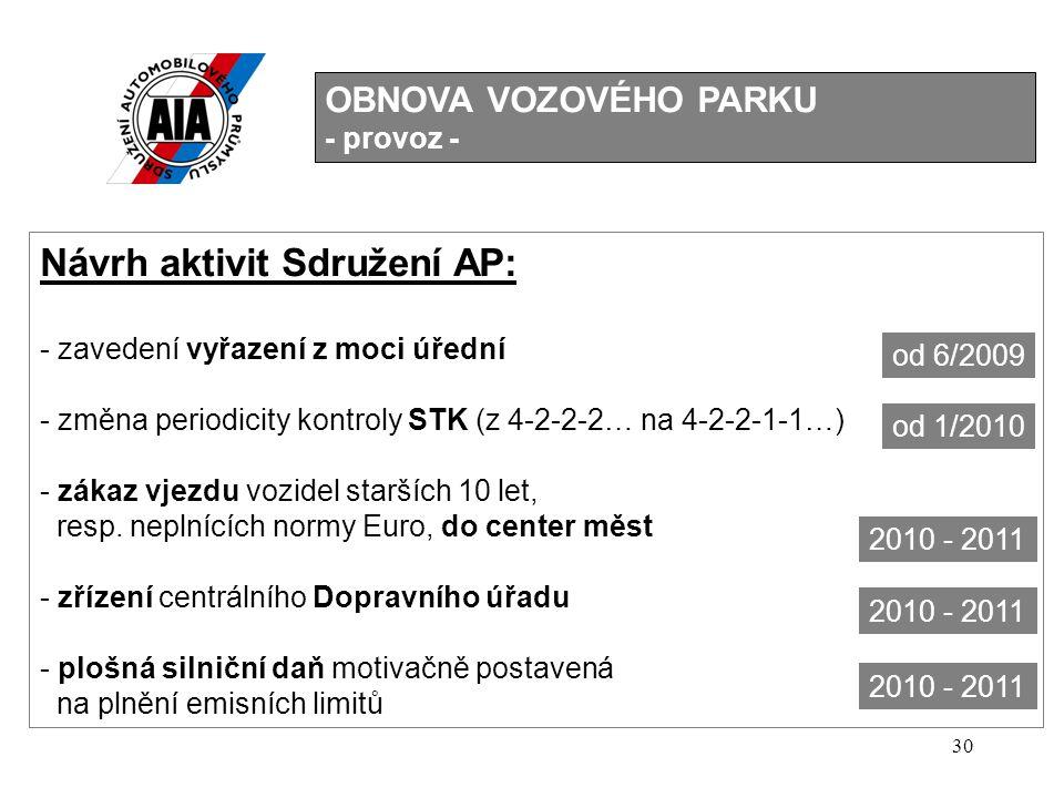Návrh aktivit Sdružení AP: