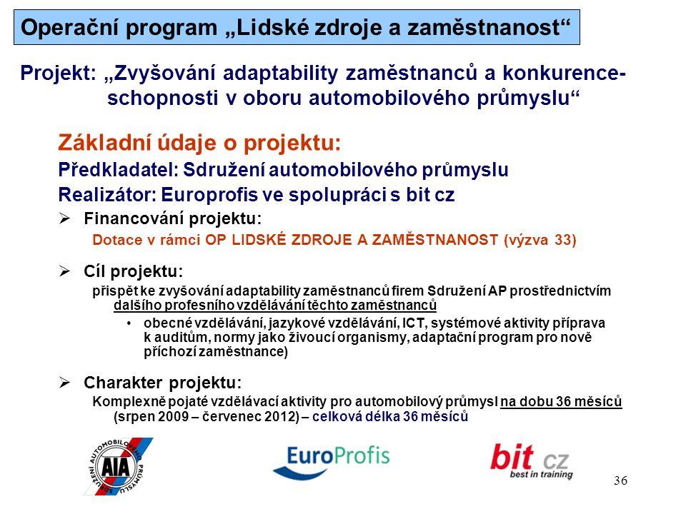 """Operační program """"Lidské zdroje a zaměstnanost"""