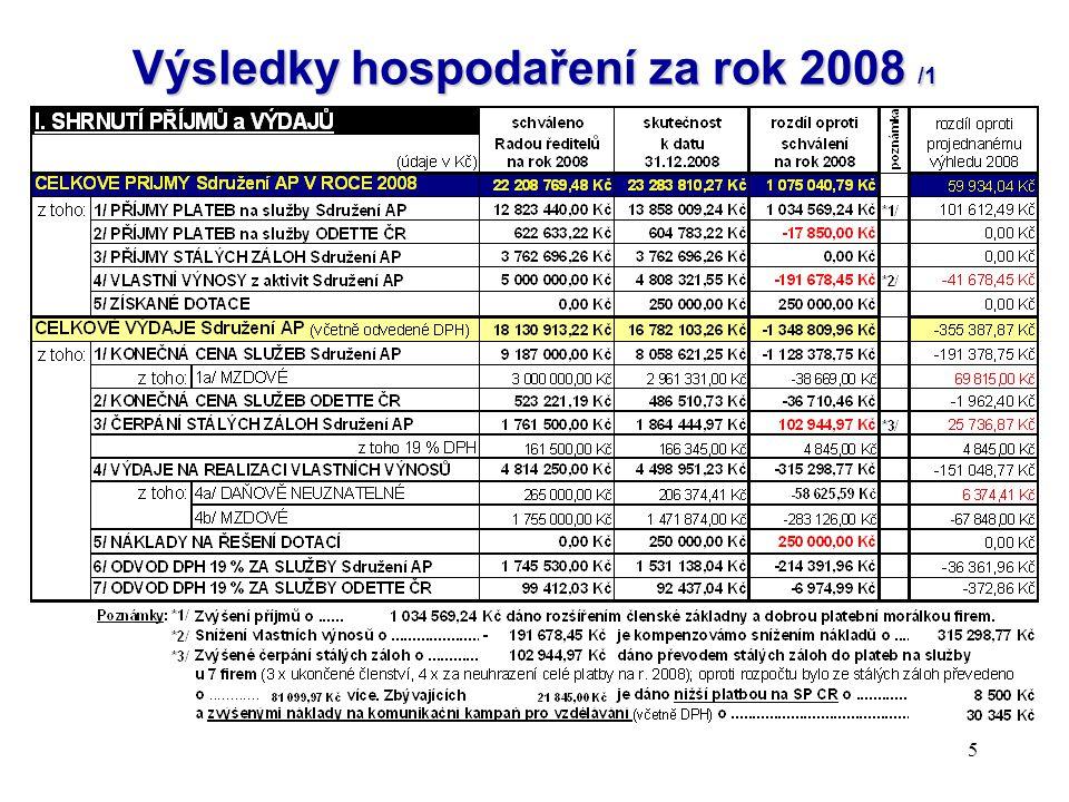 Výsledky hospodaření za rok 2008 /1