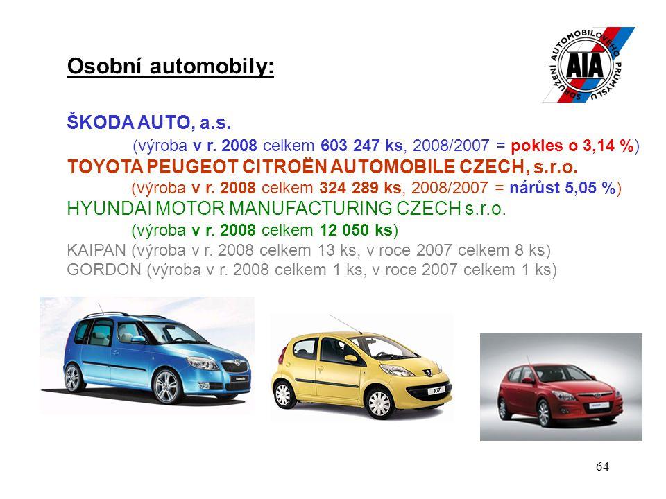 Osobní automobily: ŠKODA AUTO, a.s.