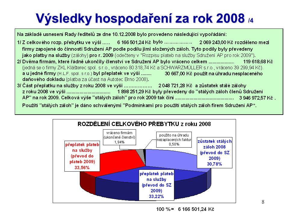 Výsledky hospodaření za rok 2008 /4