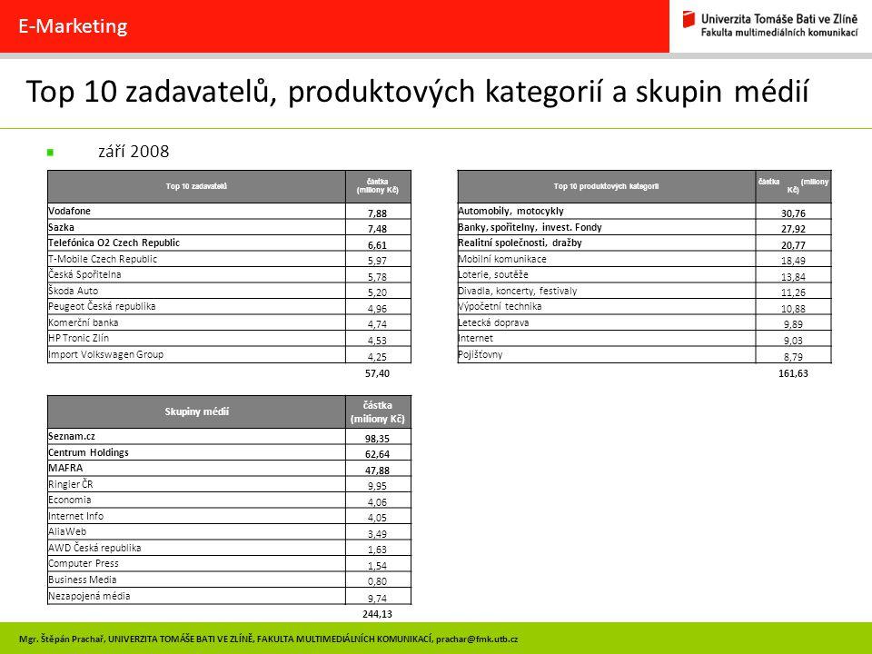 Top 10 produktových kategorií