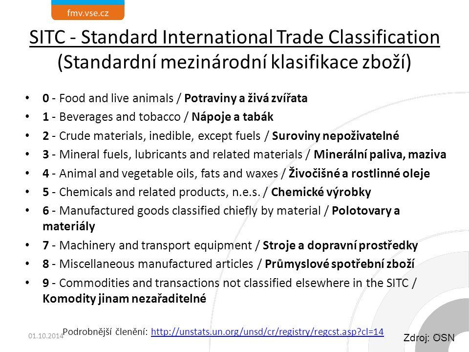 SITC - Standard International Trade Classification (Standardní mezinárodní klasifikace zboží)