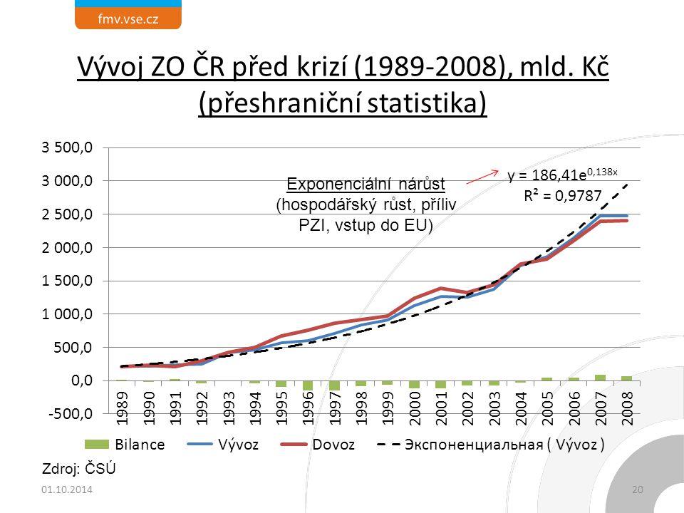 Vývoj ZO ČR před krizí (1989-2008), mld. Kč (přeshraniční statistika)