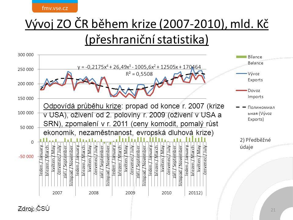 Vývoj ZO ČR během krize (2007-2010), mld. Kč (přeshraniční statistika)