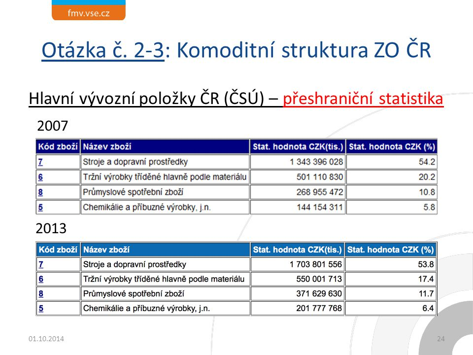Otázka č. 2-3: Komoditní struktura ZO ČR