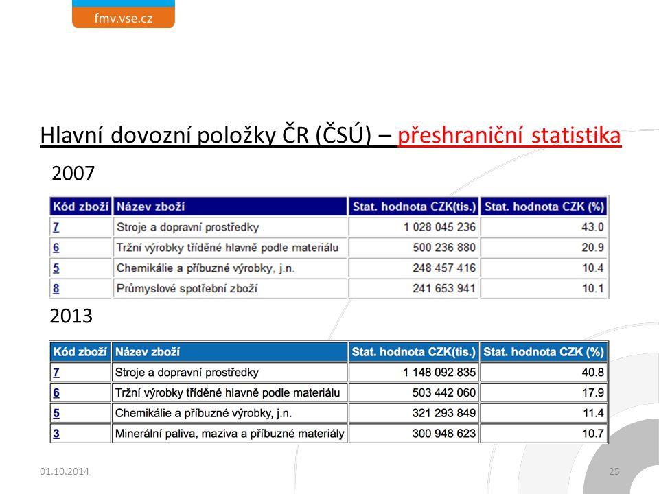 Hlavní dovozní položky ČR (ČSÚ) – přeshraniční statistika 2007