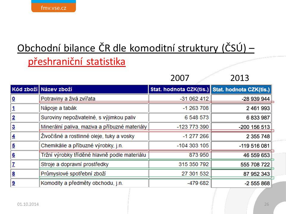 Obchodní bilance ČR dle komoditní struktury (ČSÚ) – přeshraniční statistika