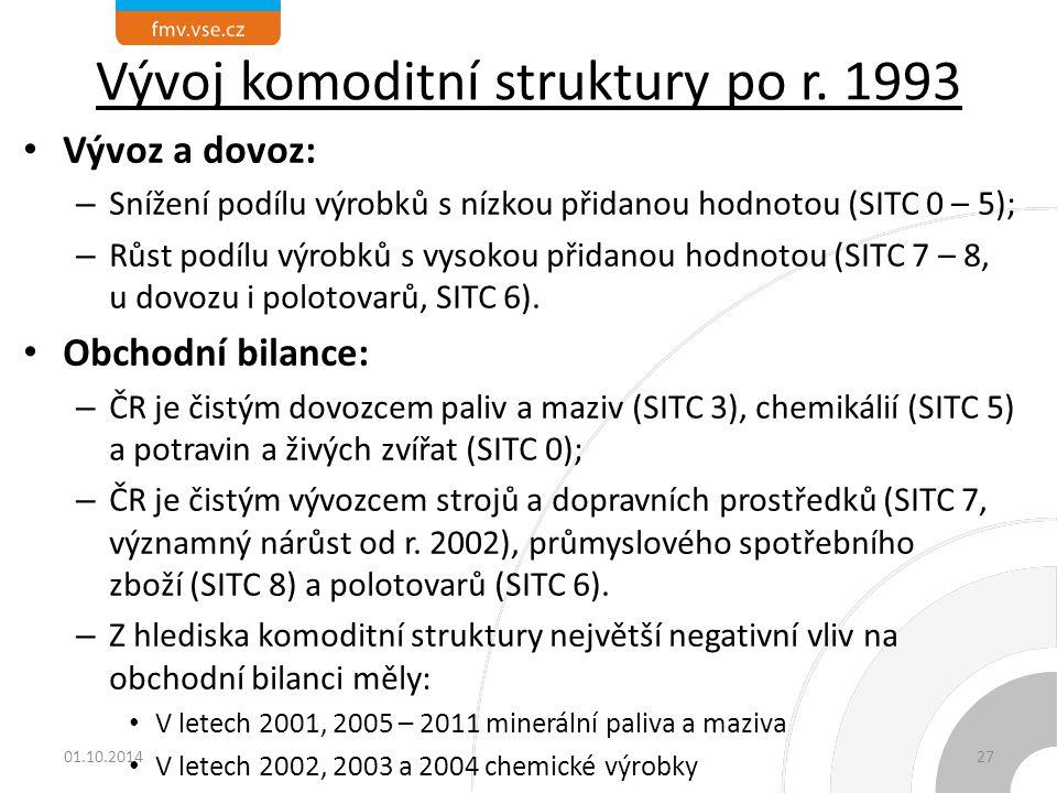 Vývoj komoditní struktury po r. 1993