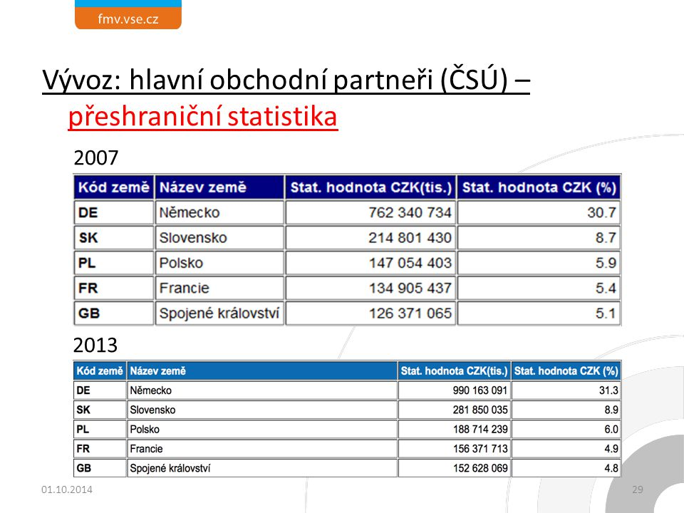 Vývoz: hlavní obchodní partneři (ČSÚ) – přeshraniční statistika