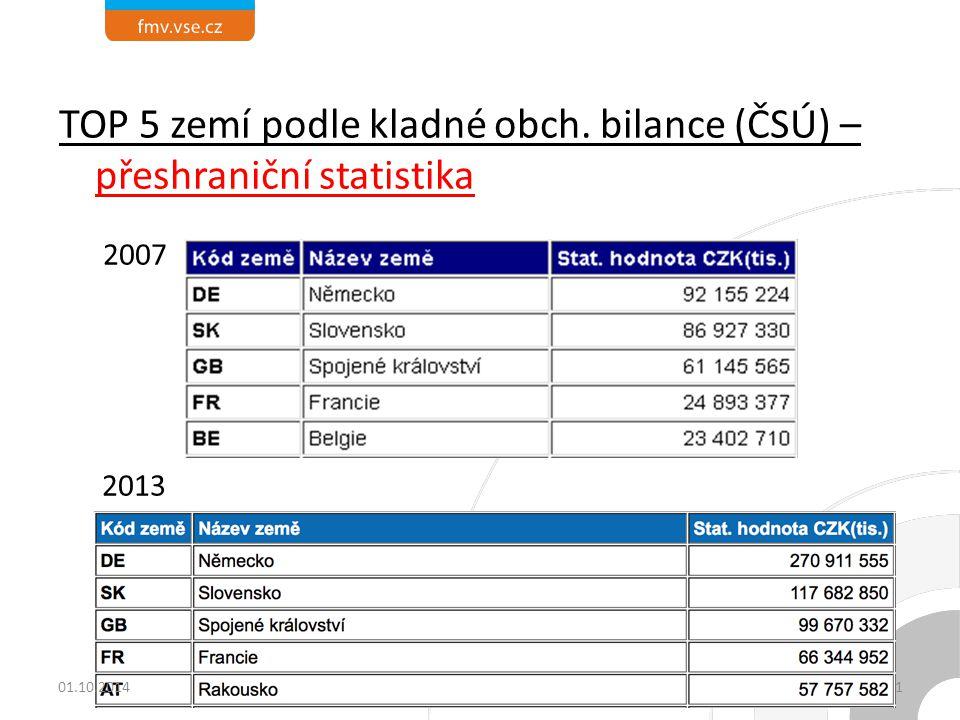 TOP 5 zemí podle kladné obch. bilance (ČSÚ) – přeshraniční statistika