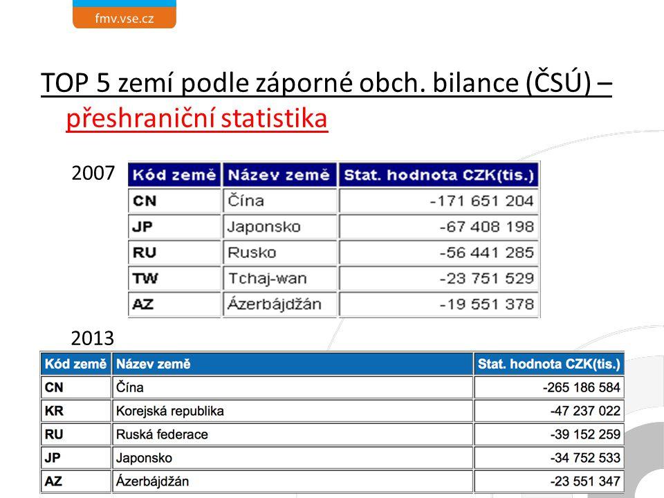 TOP 5 zemí podle záporné obch. bilance (ČSÚ) – přeshraniční statistika