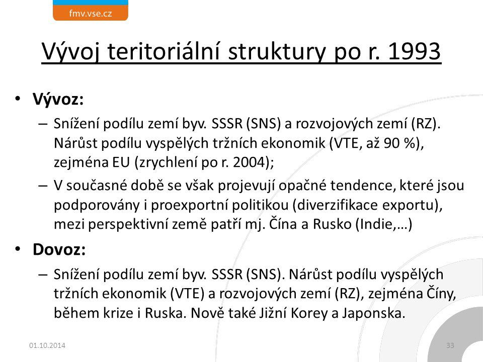 Vývoj teritoriální struktury po r. 1993