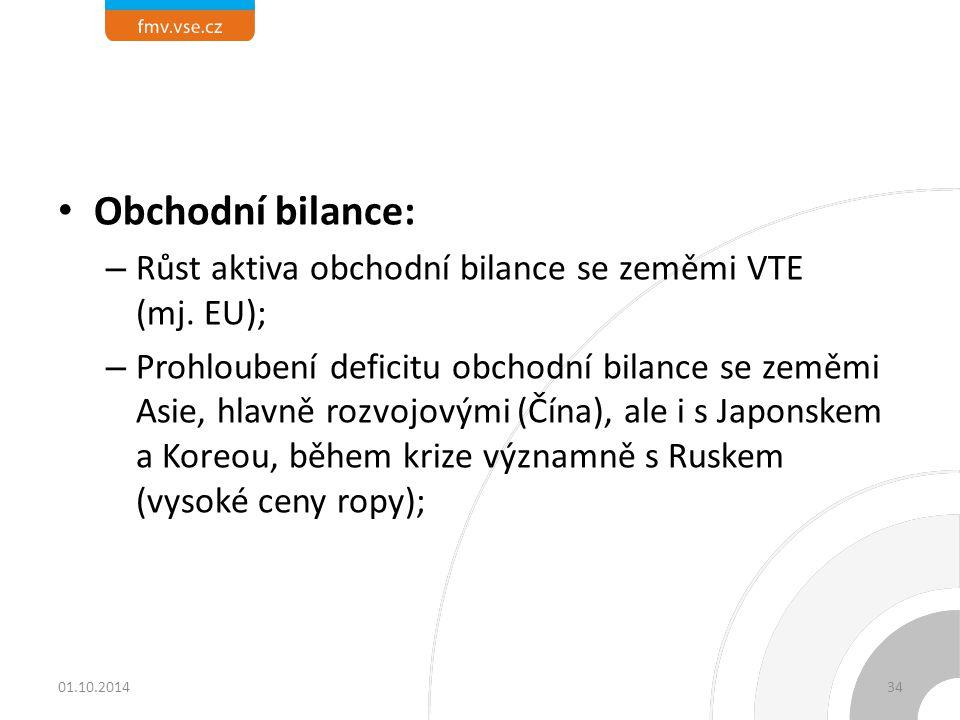 Obchodní bilance: Růst aktiva obchodní bilance se zeměmi VTE (mj. EU);