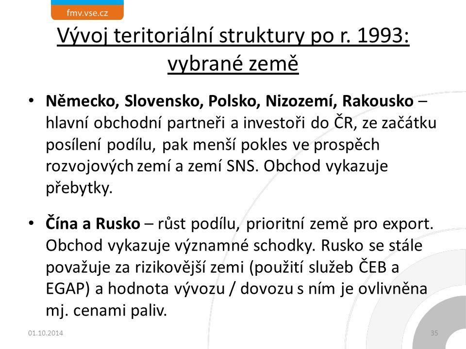 Vývoj teritoriální struktury po r. 1993: vybrané země