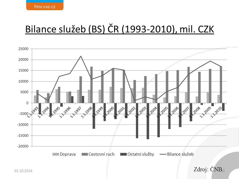 Bilance služeb (BS) ČR (1993-2010), mil. CZK