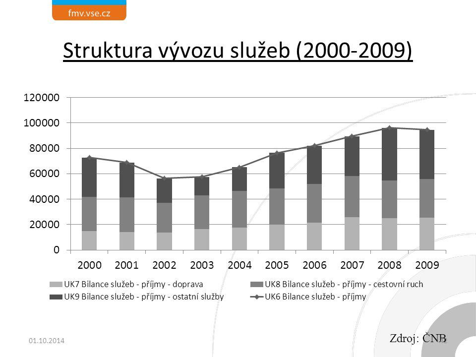 Struktura vývozu služeb (2000-2009)