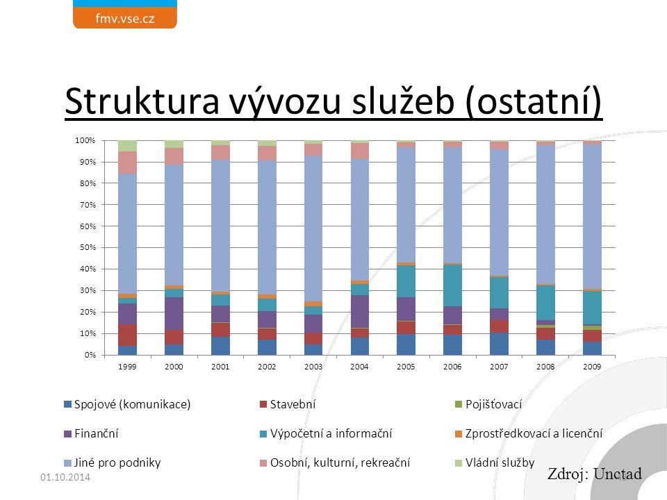 Struktura vývozu služeb (ostatní)