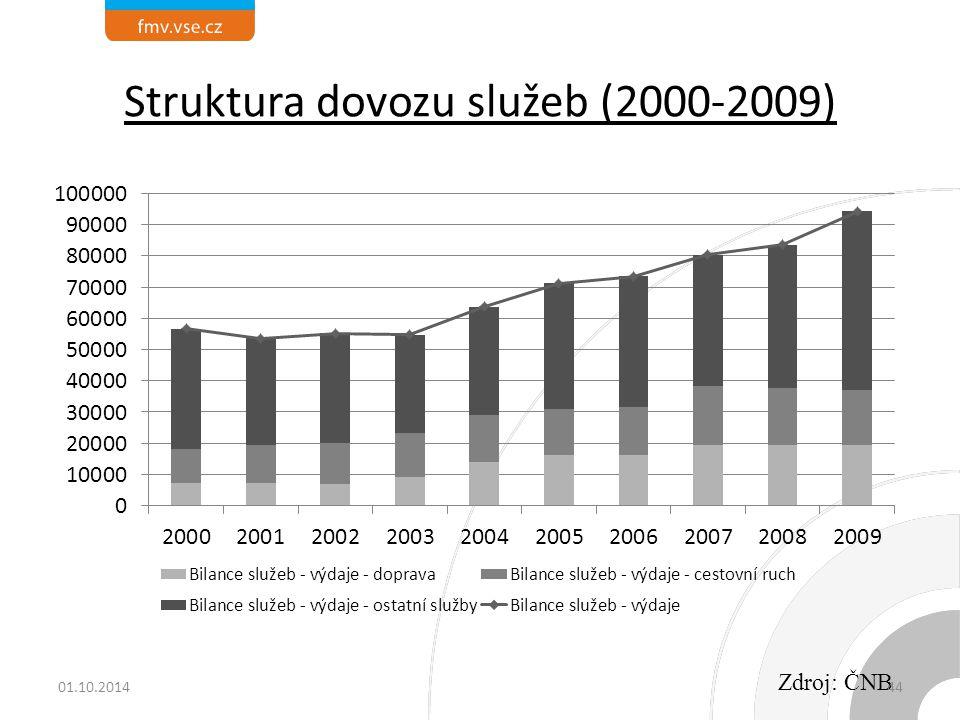 Struktura dovozu služeb (2000-2009)