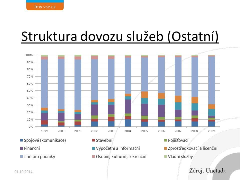 Struktura dovozu služeb (Ostatní)