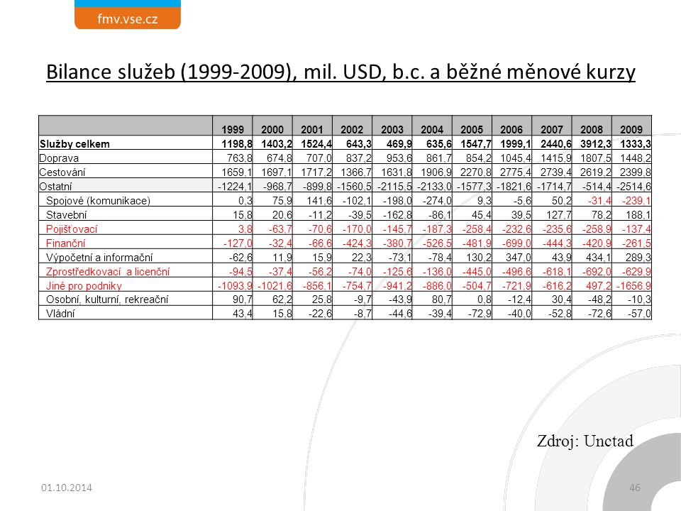 Bilance služeb (1999-2009), mil. USD, b.c. a běžné měnové kurzy