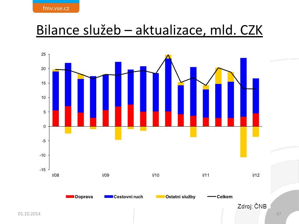 Bilance služeb – aktualizace, mld. CZK