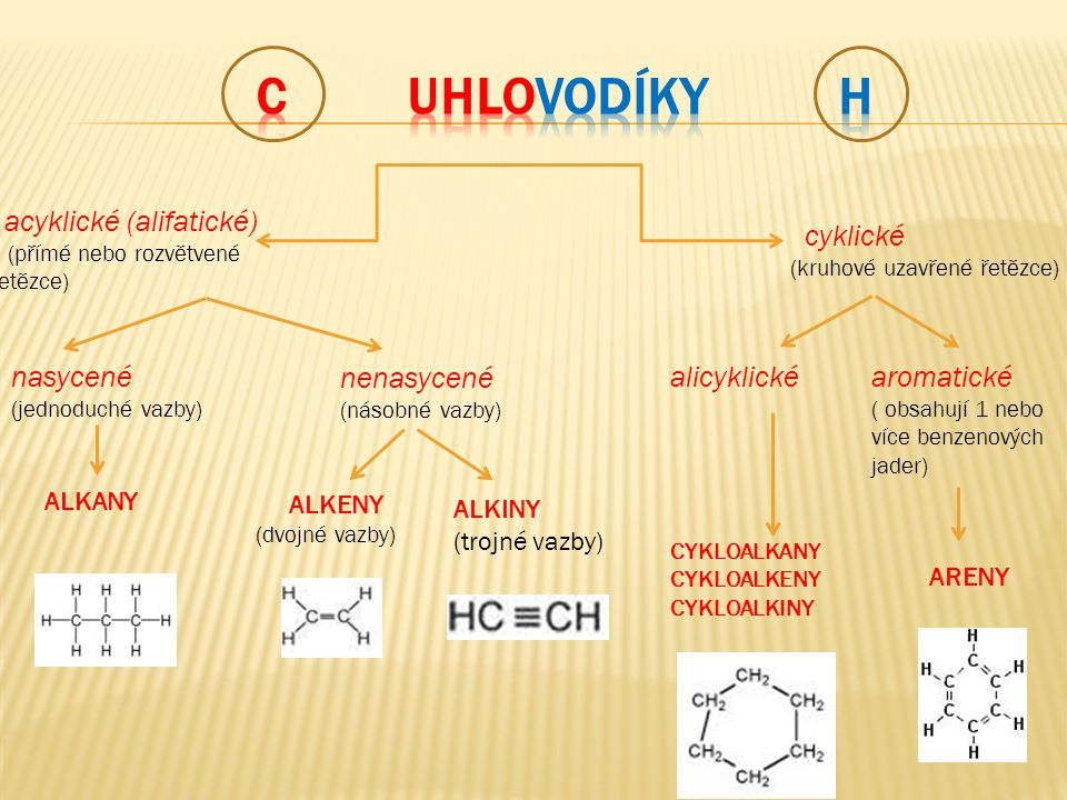 C UHLOVODÍKY H acyklické (alifatické) cyklické nasycené nenasycené