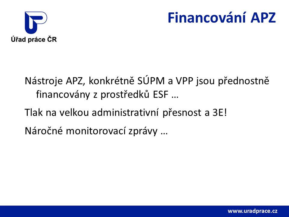 Financování APZ