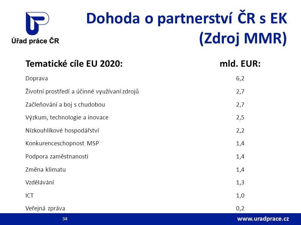 Dohoda o partnerství ČR s EK (Zdroj MMR)