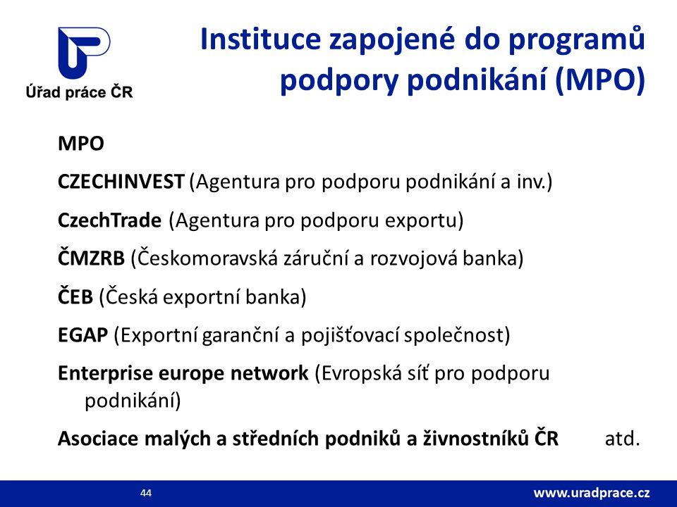 Instituce zapojené do programů podpory podnikání (MPO)