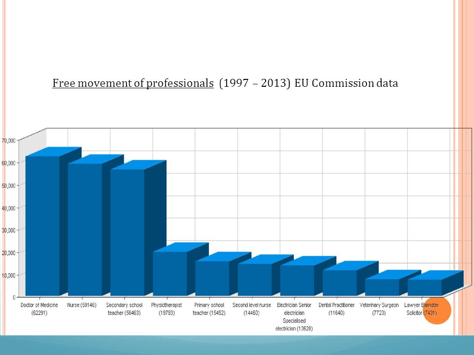 Free movement of professionals (1997 – 2013) EU Commission data