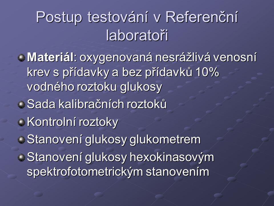 Postup testování v Referenční laboratoři
