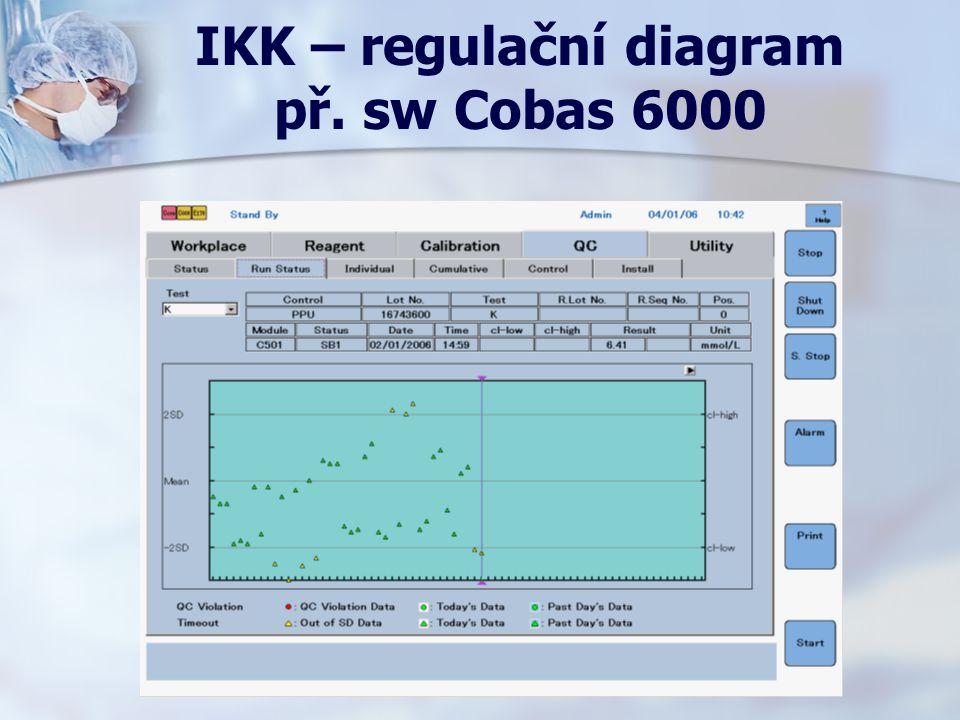 IKK – regulační diagram př. sw Cobas 6000
