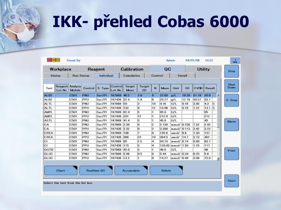 IKK- přehled Cobas 6000