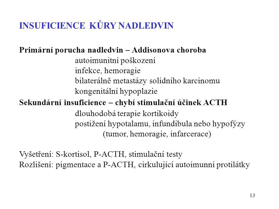 INSUFICIENCE KŮRY NADLEDVIN