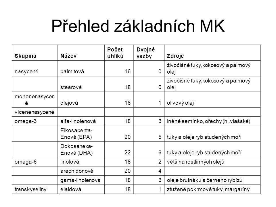 Přehled základních MK Skupina Název Počet uhlíků Dvojné vazby Zdroje