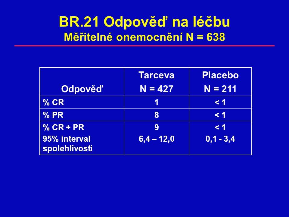 BR.21 Odpověď na léčbu Měřitelné onemocnění N = 638