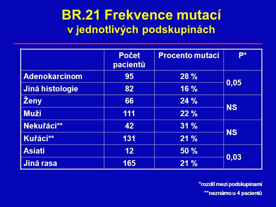 BR.21 Frekvence mutací v jednotlivých podskupinách
