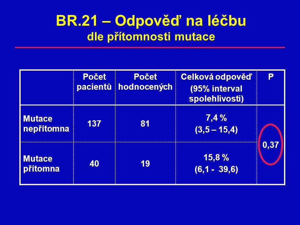 BR.21 – Odpověď na léčbu dle přítomnosti mutace