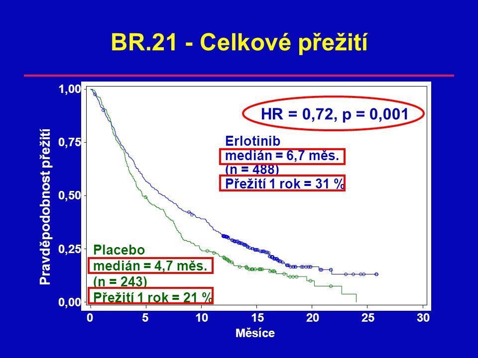 BR.21 - Celkové přežití HR = 0,72, p = 0,001 Pravděpodobnost přežití