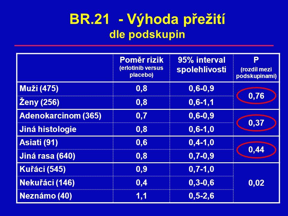 BR.21 - Výhoda přežití dle podskupin