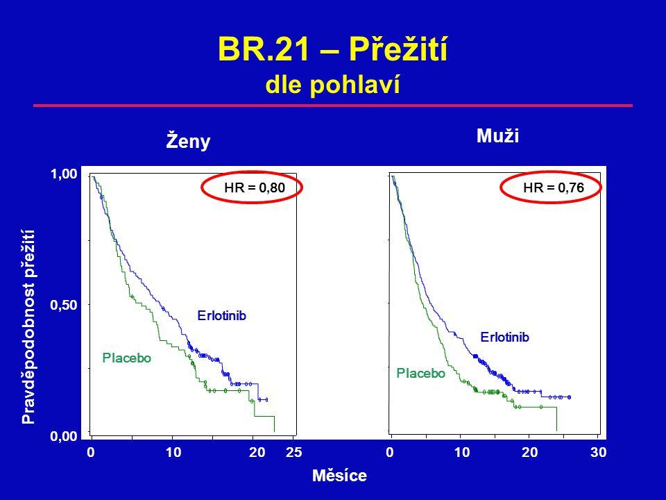 BR.21 – Přežití dle pohlaví Muži Ženy Pravděpodobnost přežití Měsíce