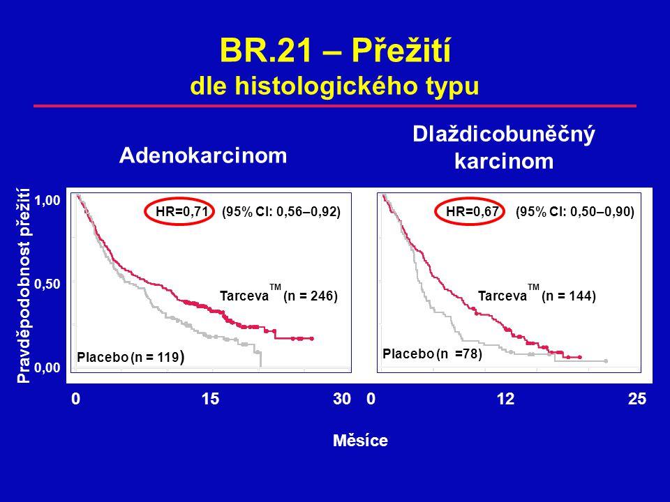 BR.21 – Přežití dle histologického typu