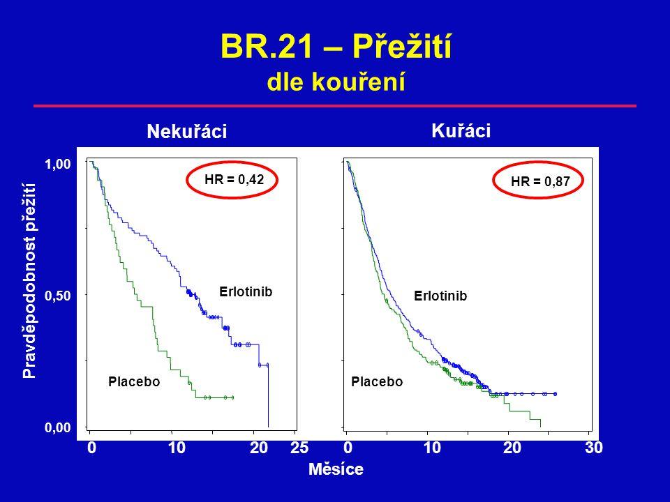 BR.21 – Přežití dle kouření
