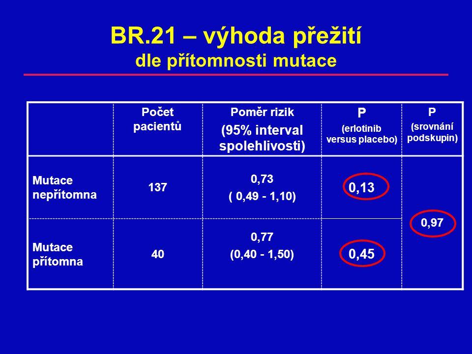 BR.21 – výhoda přežití dle přítomnosti mutace