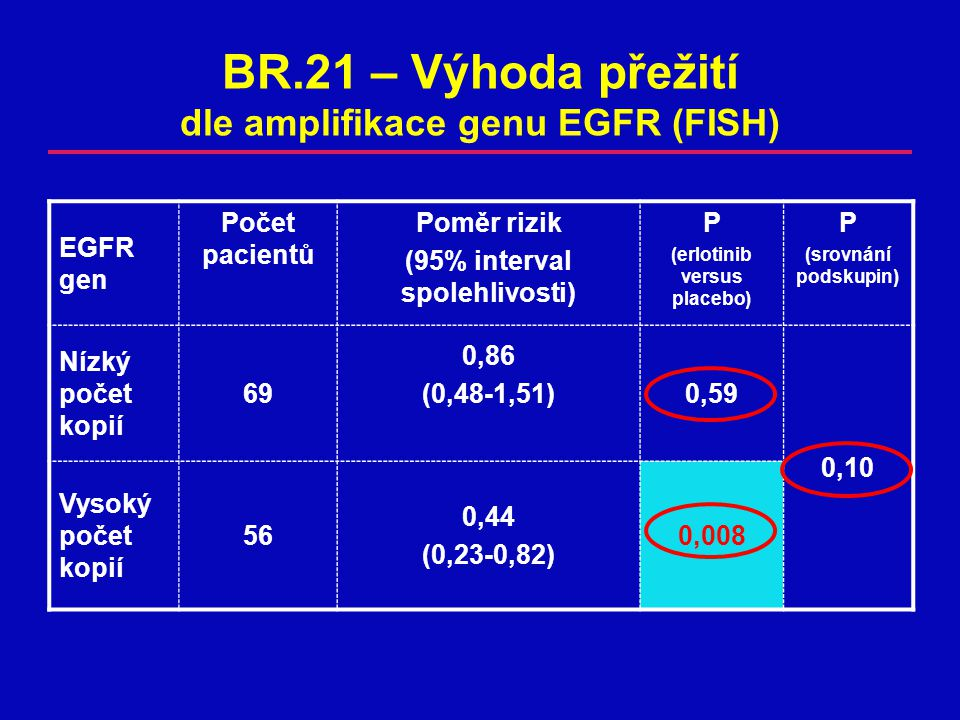 BR.21 – Výhoda přežití dle amplifikace genu EGFR (FISH)