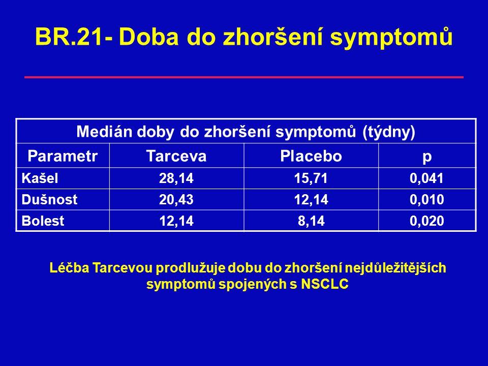 BR.21- Doba do zhoršení symptomů